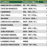 Relação de vereadores eleitos Carangola 2012