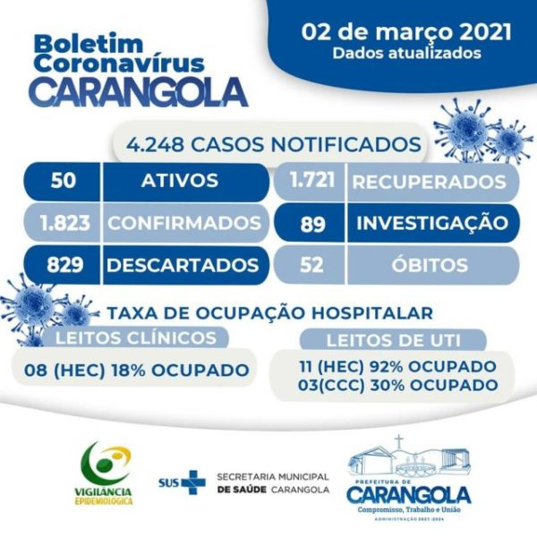 Boletim Coronavírus 02 de março de 2021 – Carangola.